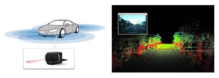 車載レイアウト例(左)とLiDARで取得した3D点群(右)
