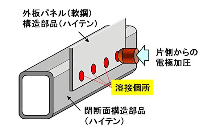 【図】車体部材の閉断面構造化