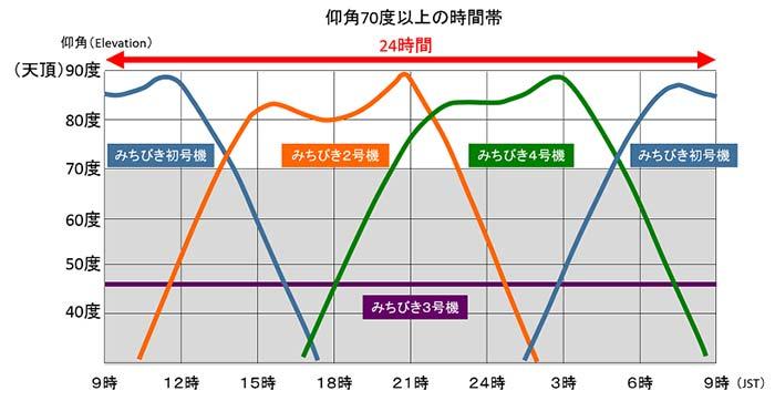 準天頂衛星システムが天頂付近(仰角70度以上)に見える時間の例(つくば市:1月)