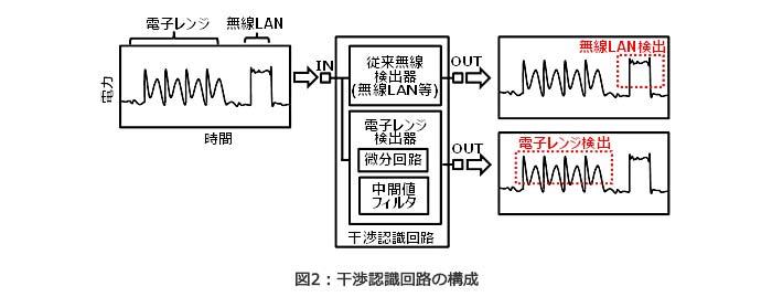 東芝、次世代無線LAN(IEEE802.11ax)規格に対応した1チップICを開発