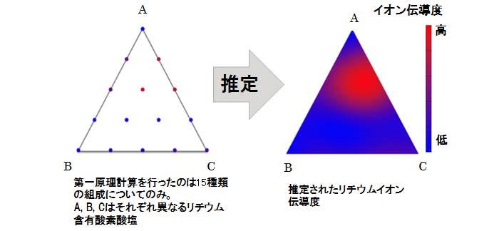 リチウムイオン伝導度の推定