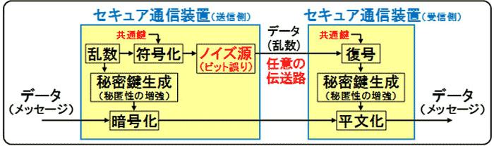 試作したセキュア通信装置におけるデータの通信手順