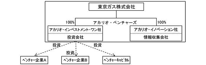 アカリオ・ベンチャーズの構成イメージ