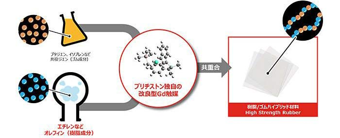 今回開発に成功した世界初のポリマー High Strength Rubber