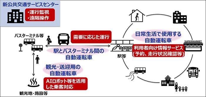 NTT-DATA 安心・安全な自動運転社会のための取り組み