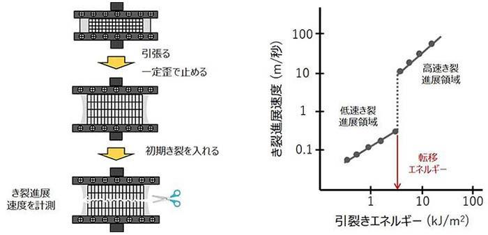 (左)図1:ゴムの強度測定方法の概念図(1)。(右)図2:ゴムの強度測定方法の概念図(2)
