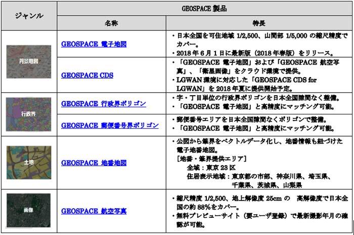 GISデータストア掲載GEOSPACE製品(2018年6月5日時点6製品)