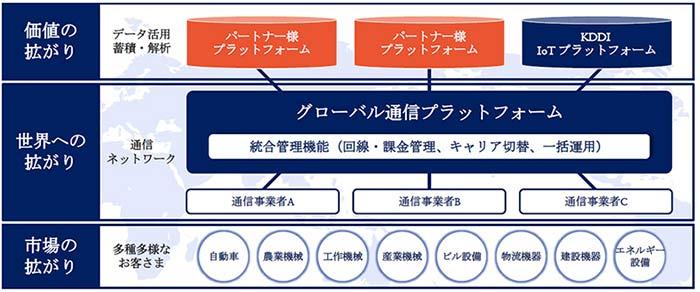KDDI「IoT世界基盤」イメージ図