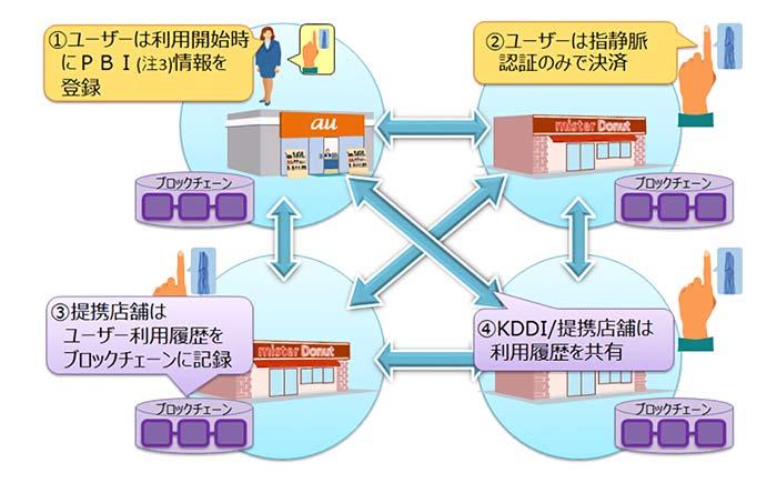 実証実験のシステムイメージ