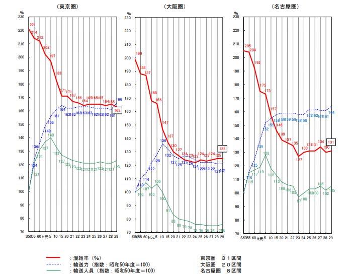 三大都市圏の主要区間の平均混雑率の推移