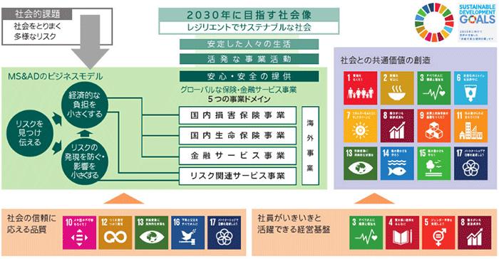 「MS&ADのビジネスモデルとSDGs」(三井ダイレクト損害保険の現状 2018より)