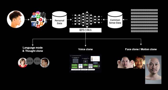 個人の属性情報の集合体を利用するためのシステム(全体像イメージ)