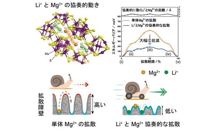 図1. Li+とMg2+の協奏的動きによるMg2+の拡散障壁の低減