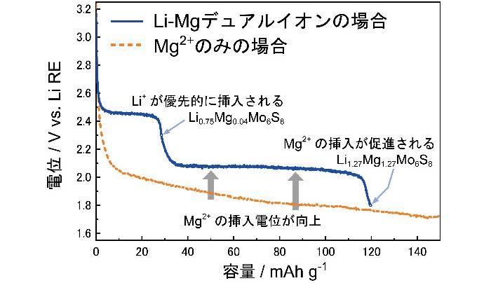 図3. Mo6S8の定電流放電曲線