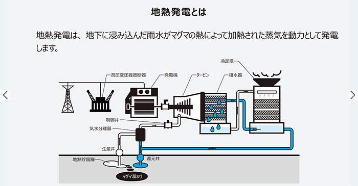 東芝エネルギーシステムズ・再生可能エネルギー地熱発電HPより