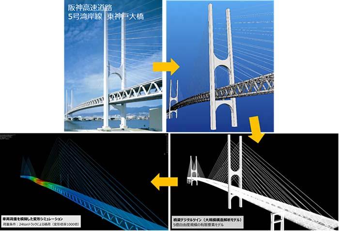(図1)東神戸大橋の超大規模解析による変形シミュレーション
