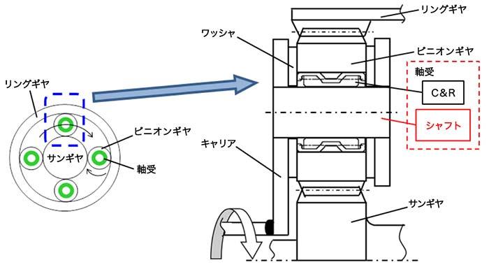 プラネタリギヤユニットの構造図