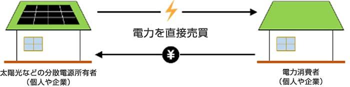 P2P電力取引のイメージ