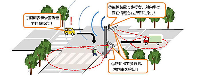安全運転支援システムのイメージ
