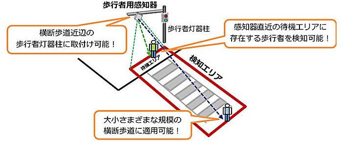 歩行者用感知器の設置イメージ