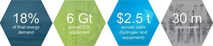 Hydrogen Council vision 2050