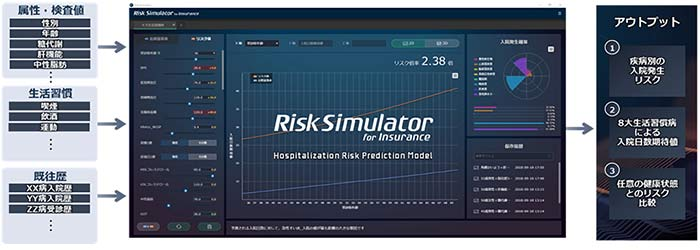 「Risk Simulator for Insurance」の概要図