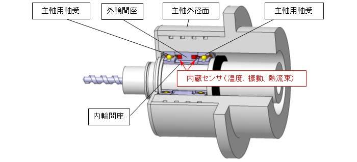 工作機械主軸用「センサ内蔵軸受ユニット」の構造(断面図)
