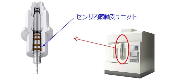 工作機械と主軸(マシニングセンタ)
