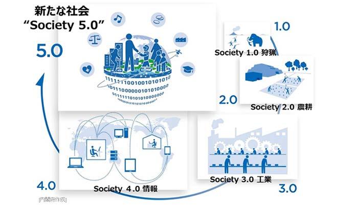 Society5.0のイメージ。内閣府HPより