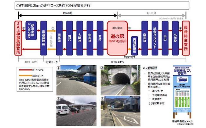自動運転バス走行区間の概要