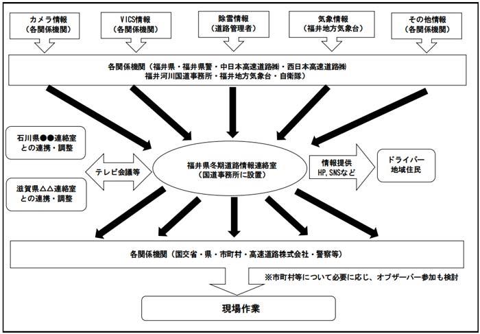 「福井県冬期道路情報連絡室」運用イメージ