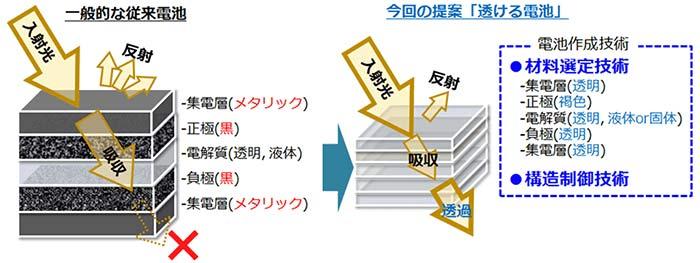 図1.「透ける電池」と従来電池の構成