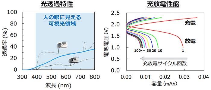 図3.透けて曲がる電池の光透過特性と充放電性能