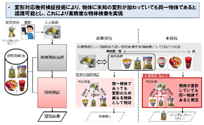 図3:変形対応アングルフリー物体検索技術の概要