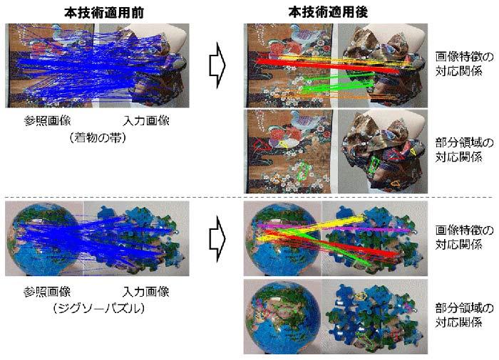 図4:変形対応幾何検証の効果例