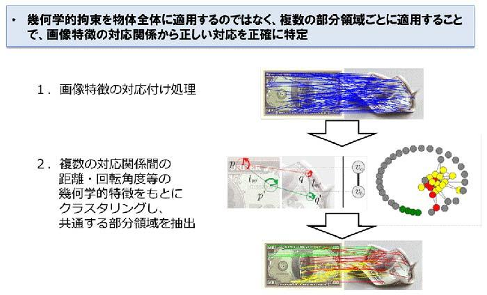 図5:技術のポイント
