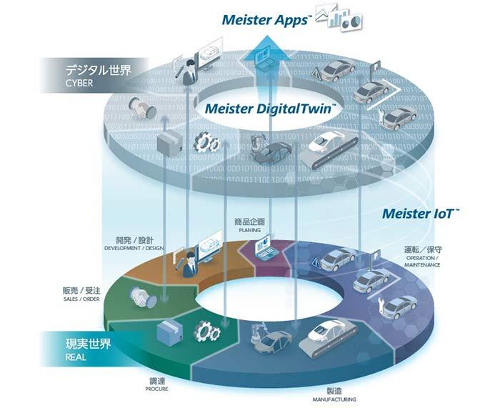 ものづくりIoTソリューション「Meisterシリーズ」イメージ。東芝デジタルソリューションズHPより