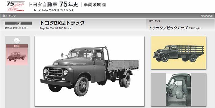 トヨタ自動車HP、75年史より。