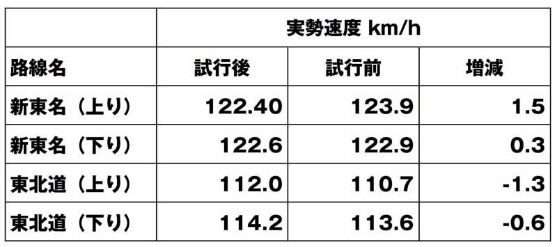 *交通量が少なく、運転者が他の車両の影響を受けずに速度を決定できる場合の試行1年と、施行前1年の比較(警察庁まとめ) 100km/h→110km/hでは、実勢速度は上昇したが、影響は多くないという見方だ。