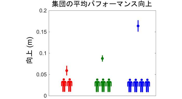 図2. 集団の平均パフォーマンスはグループの人数が増えるほど向上した。