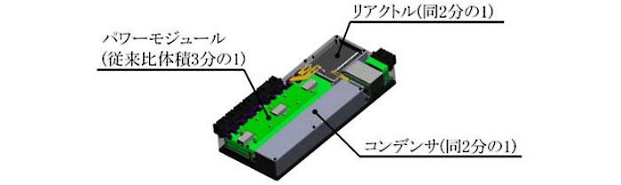 パワーユニットの小型化