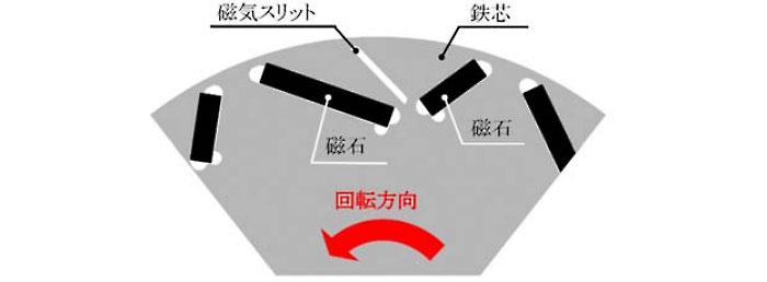 モーターの非対称回転子構造