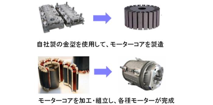 富田電機の製品