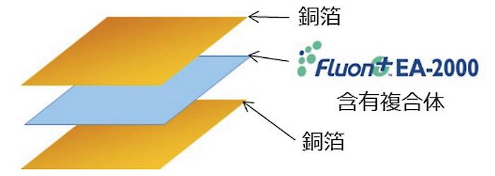 今回開発したフレキシブルアンテナ設計技術には、アンテナ材料としてフレキシブルCCLを使用している。