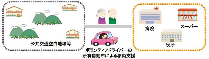 損保ジャパン、移動支援サービス専用自動車保険を販売
