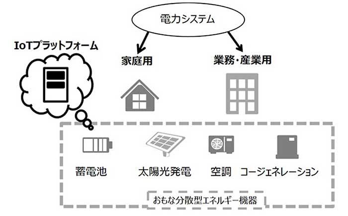 開発するIoTプラットフォームの適用範囲