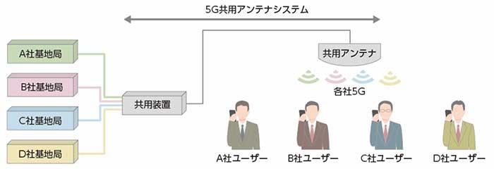 基地局シェアリングによる構築イメージ:共用装置、共用アンテナを使用。