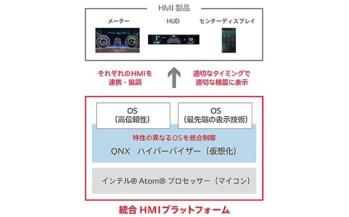 Harmony Coreイメージ