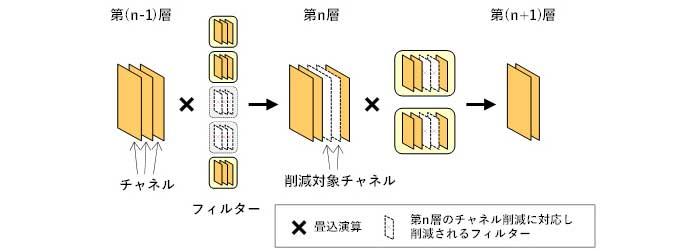 図1 従来のチャネル・プルーニング手法によるチャネルの削減効果