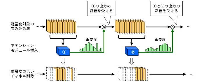 図2 アテンションに基づくモデル軽量化技術PCAS